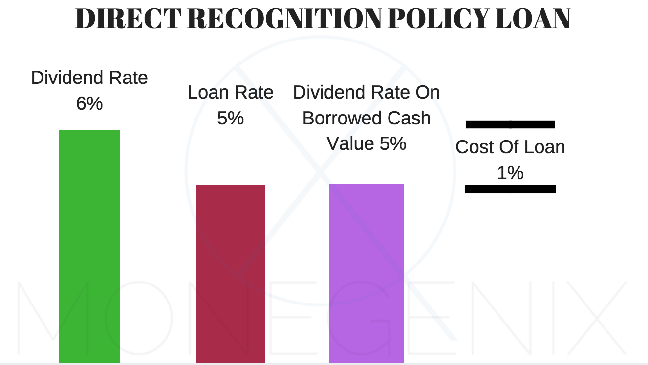 Whole life Direct Recognition policy loan